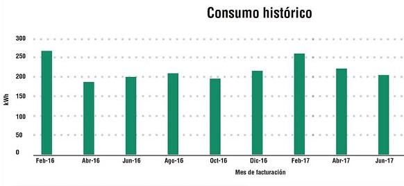 CFE Recibos - Consumo historico